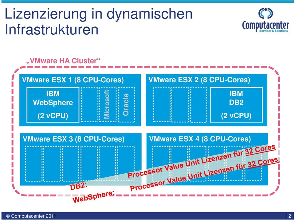 CPU-Cores) WebSphere (2 vcpu) Microsoft Oracle DB2 (2