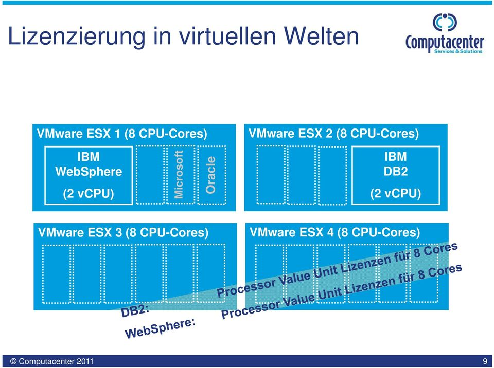WebSphere (2 vcpu) Microsoft Oracle DB2 (2