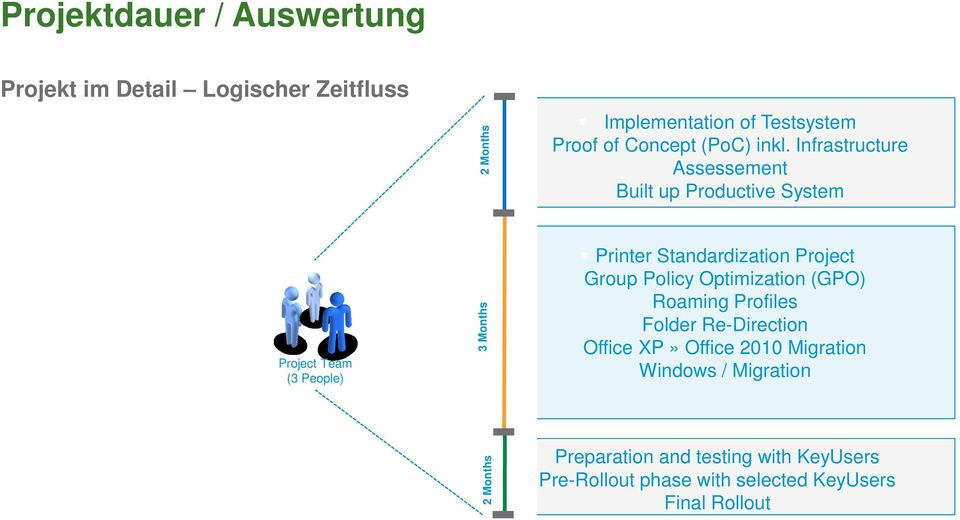 Infrastructure Assessement Built up Productive System Printer Standardization Project Group Policy Optimization (GPO)