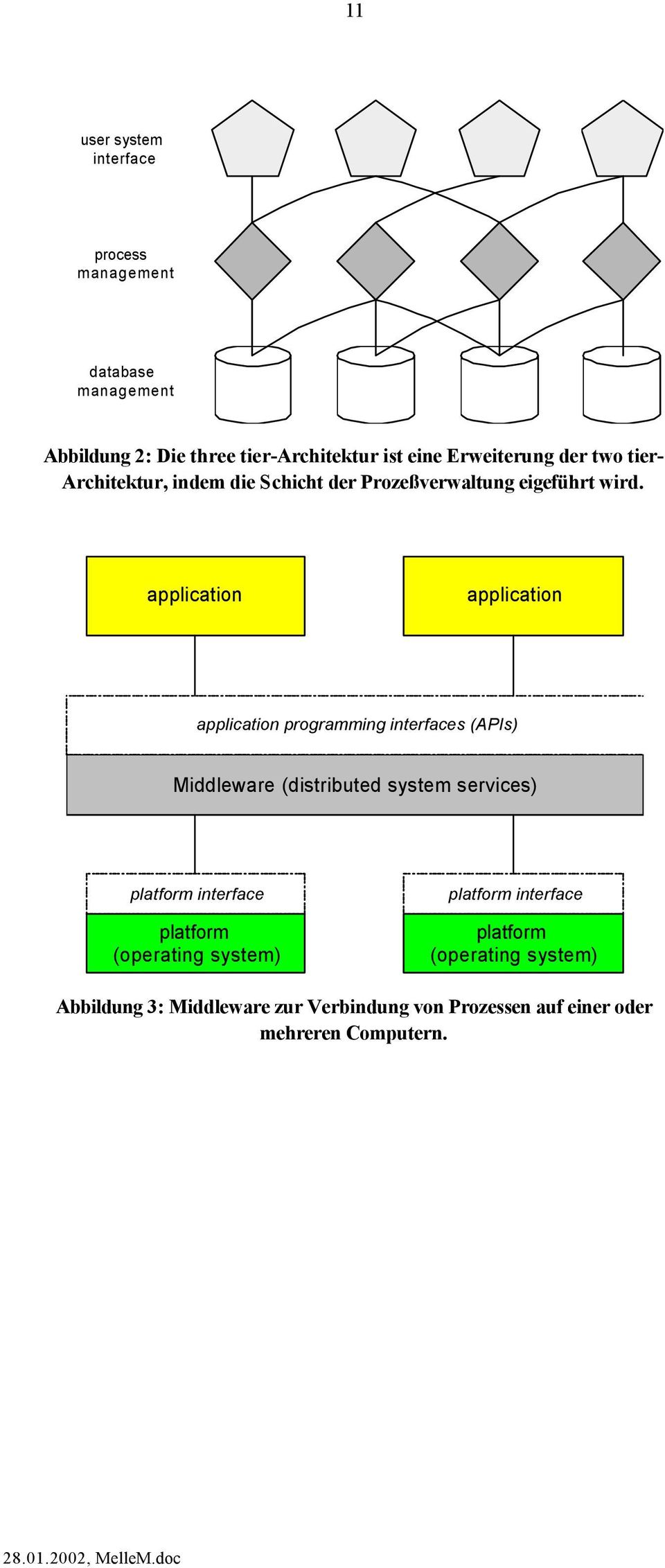 application application application programming interfaces (APIs) Middleware (distributed system services) platform