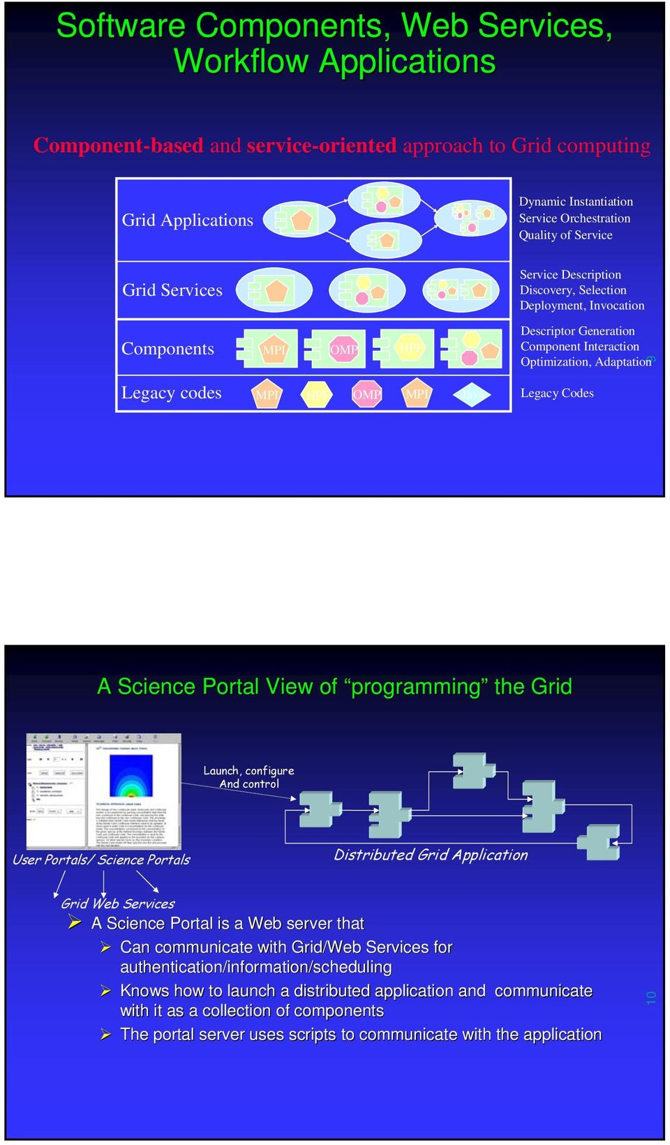 MPI Java Legacy Codes A Science Portal View of programming the Grid Launch, configure And control User Portals/ Science Portals Distributed Grid Application Grid Web Services A Science Portal is a