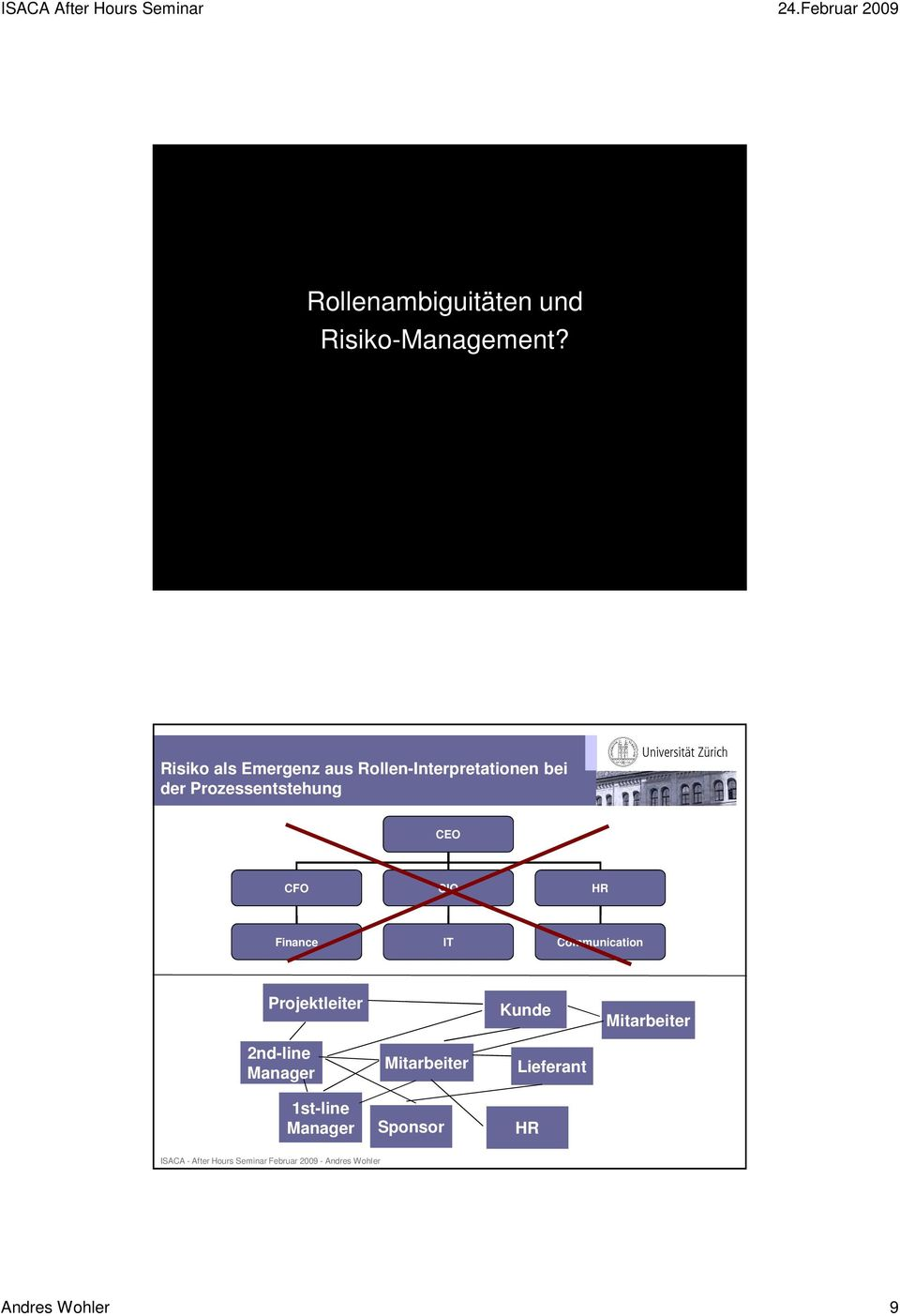 Rollen-Interpretationen bei der Prozessentstehung CEO CFO CIO HR Finance IT