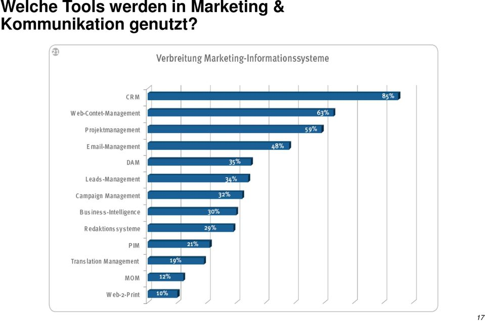 Marketing &