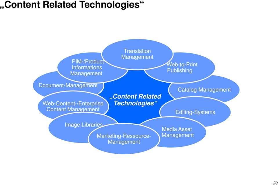 Management Content Related Technologies Web-to-Print Publishing
