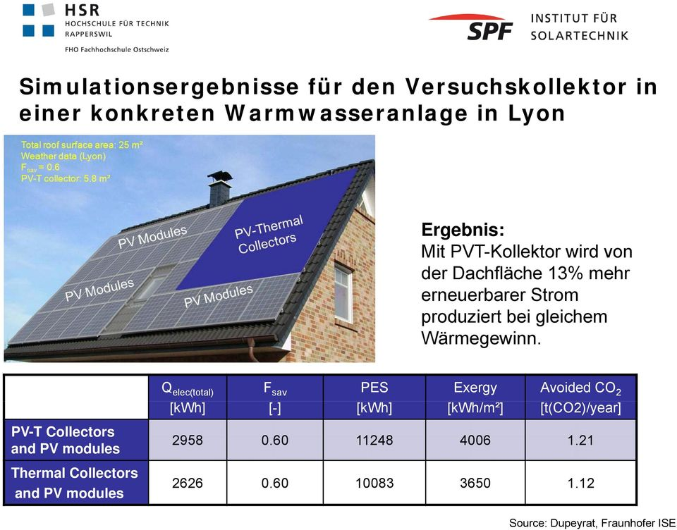 PV-T Collectors and PV modules Thermal Collectors and PV modules Q elec(total) F sav PES Exergy Avoided CO 2