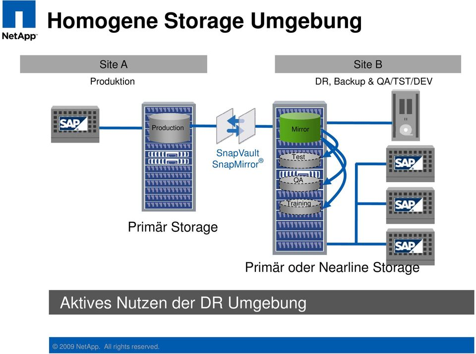 Test QA Training Primär Storage Aktives Nutzen der DR