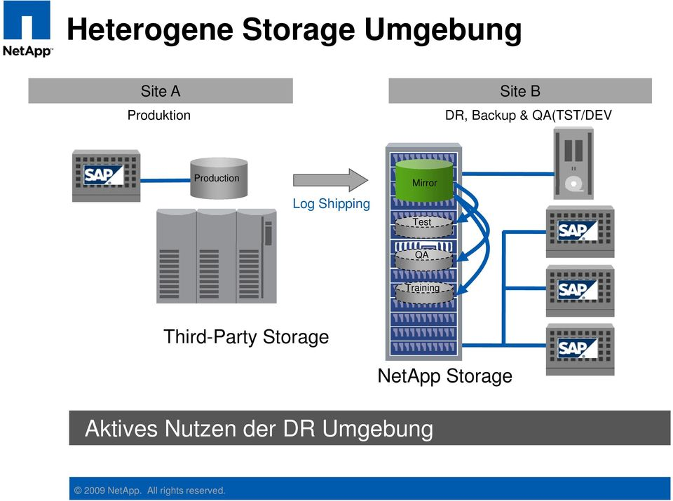 Test QA Training Third-Party Storage Aktives Nutzen der