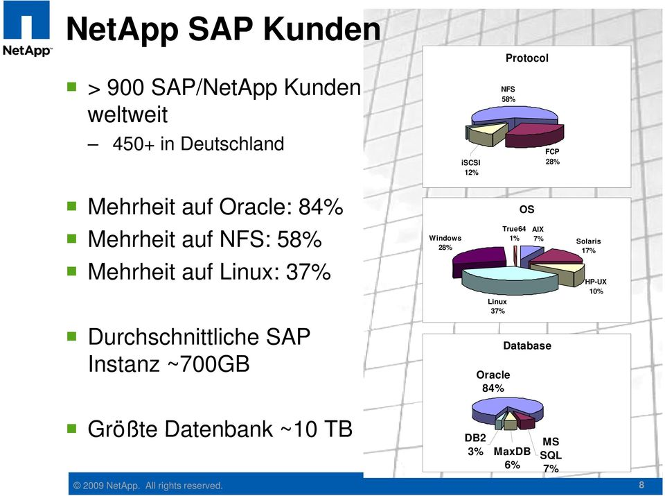 Durchschnittliche SAP Instanz ~700GB MS SQL Windows 28% Linux 37% Oracle 84% OS True64 AIX 1% 7%