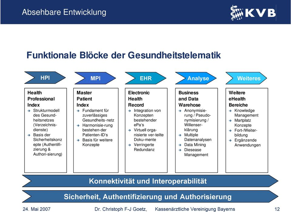 Electronic Health Record Integration von Konzepten bestehender epa s Virtuell organisierte ver-teilte Doku-mente Verringerte Redundanz Business and Data Warehose Anonymisierung / Pseudonymisierung /