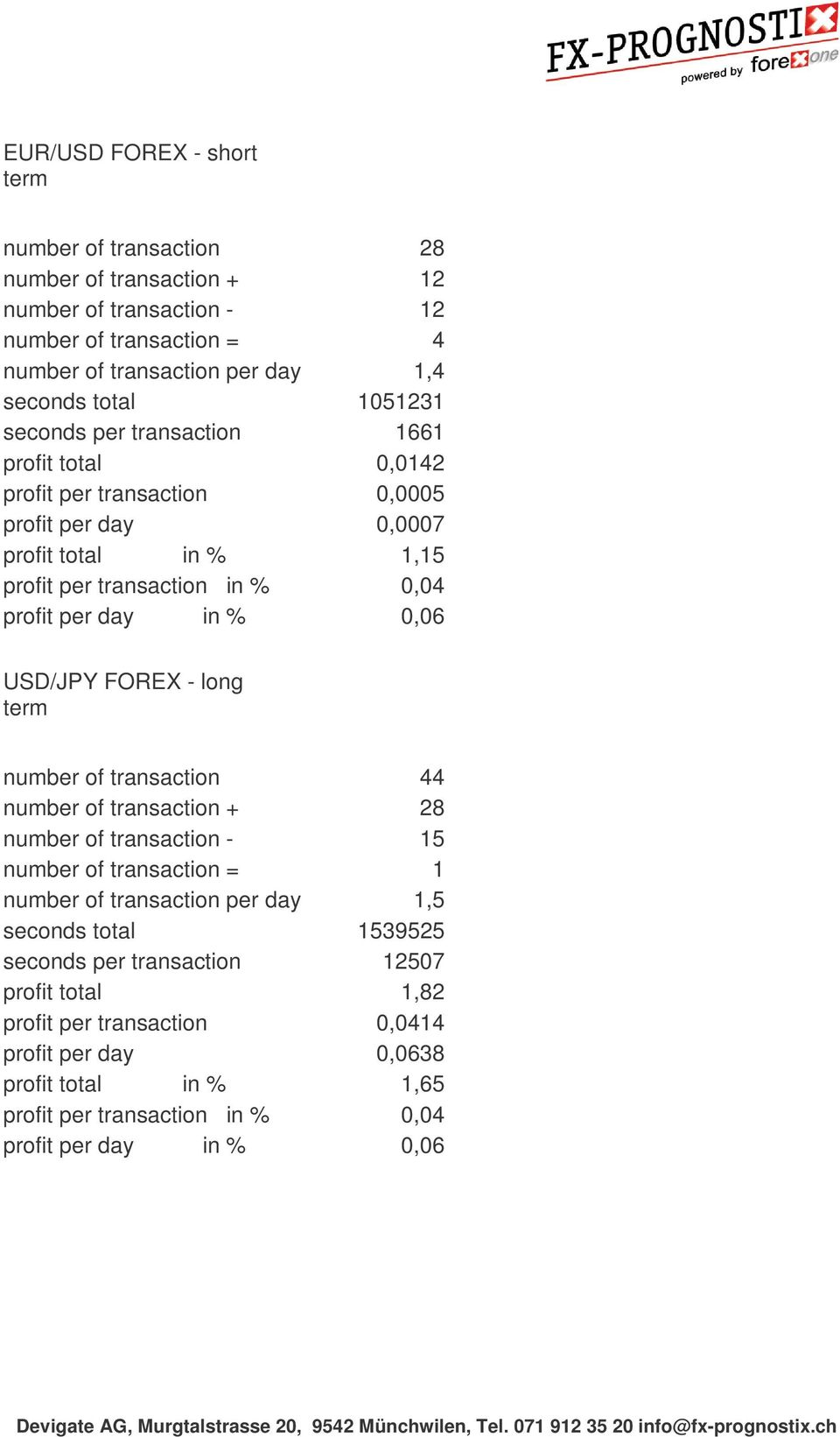 in % 0,06 USD/JPY FOREX - long number of transaction 44 number of transaction + 28 number of transaction - 15 number of transaction = 1 number of transaction per day 1,5 seconds