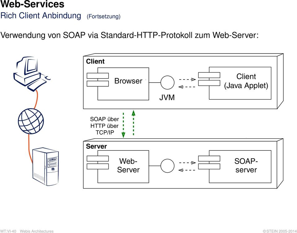 Client (Java Applet) SOAP über HTTP über TCP/IP Web- Provider