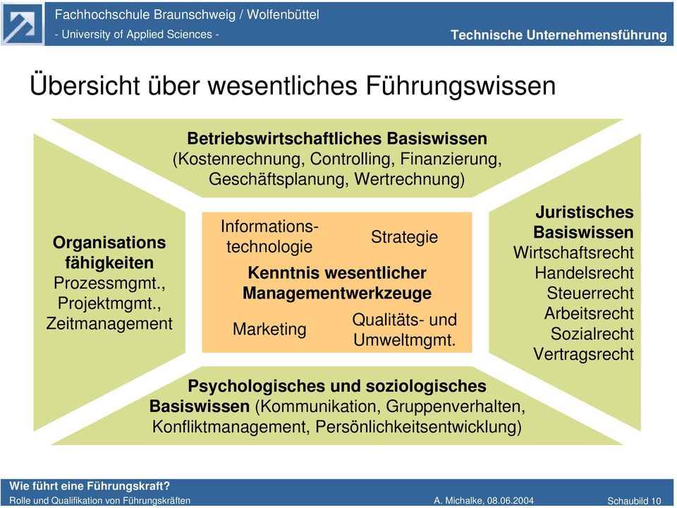 , Zeitmanagement Informationstechnologie Strategie Kenntnis wesentlicher Managementwerkzeuge Marketing Qualitäts- und Umweltmgmt.
