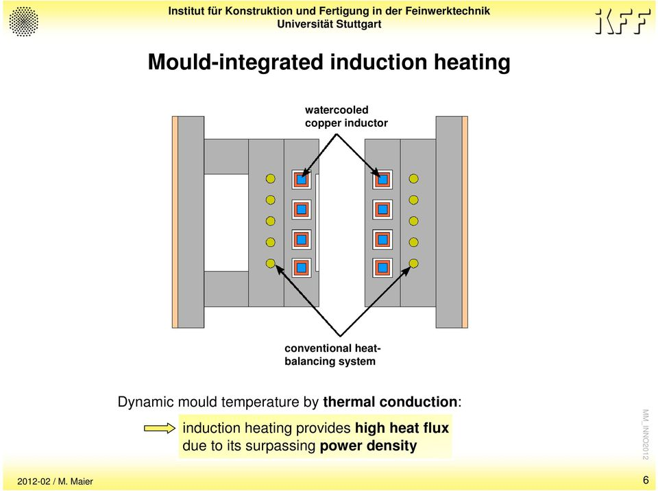 temperature by thermal conduction: induction heating