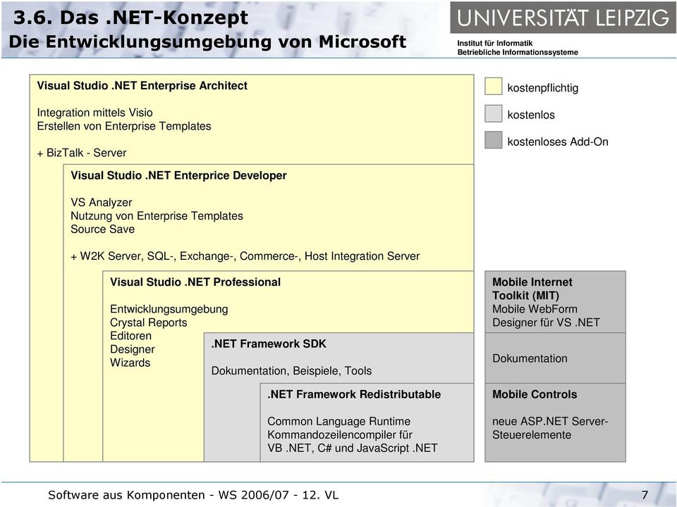 NET Enterprice Developer VS Analyzer Nutzung von Enterprise Templates Source Save + W2K Server, SQL-, Exchange-, Commerce-, Host Integration Server Visual Studio.