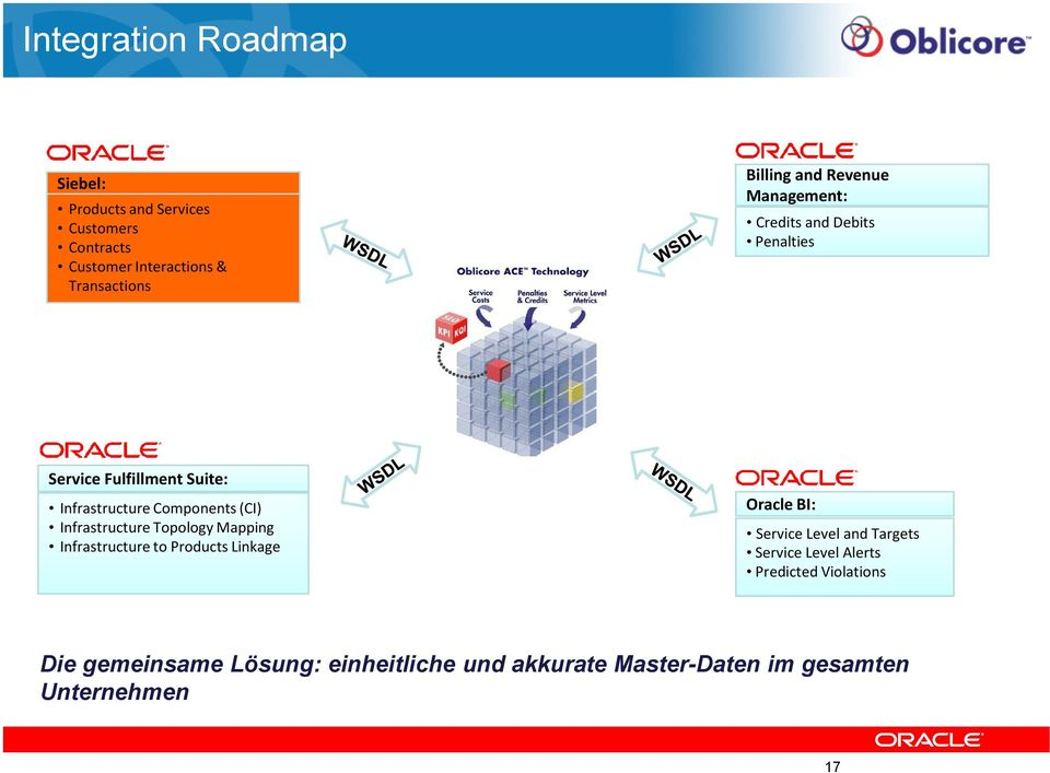 Infrastructure Topology Mapping Infrastructure to Products Linkage Oracle BI: Service Level and Targets Service