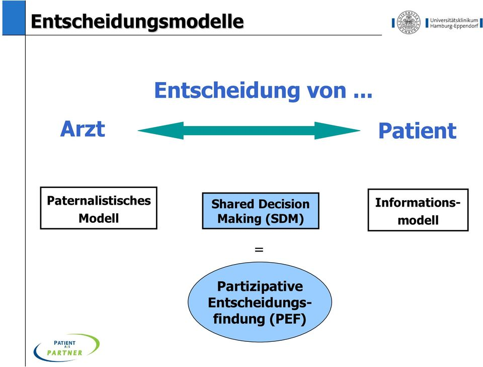 Shared Decision Making (SDM) = =