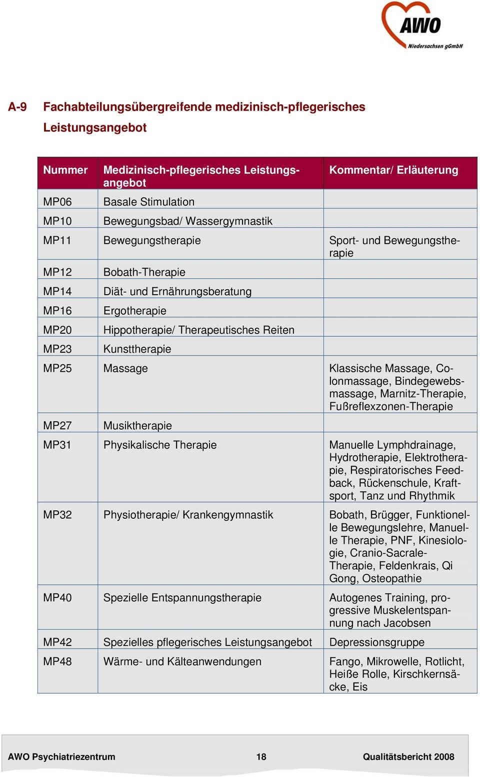 MP25 Massage Klassische Massage, Colonmassage, Bindegewebsmassage, Marnitz-Therapie, Fußreflexzonen-Therapie MP27 Musiktherapie MP31 Physikalische Therapie Manuelle Lymphdrainage, Hydrotherapie,