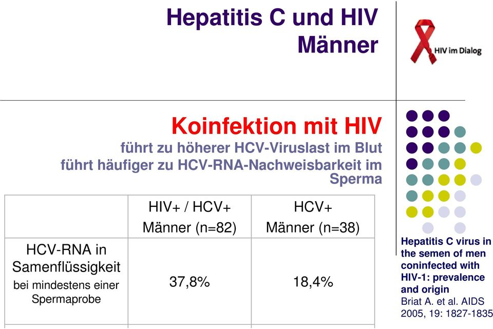 Spermaprobe HIV+ / HCV+ HCV+ Männer (n=82) Männer (n=38) 37,8% 18,4% Hepatitis C virus in the
