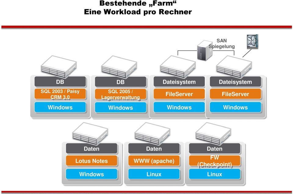 0 SQL 2005 // Lagerverwaltung FileServer FileServer Windows Windows
