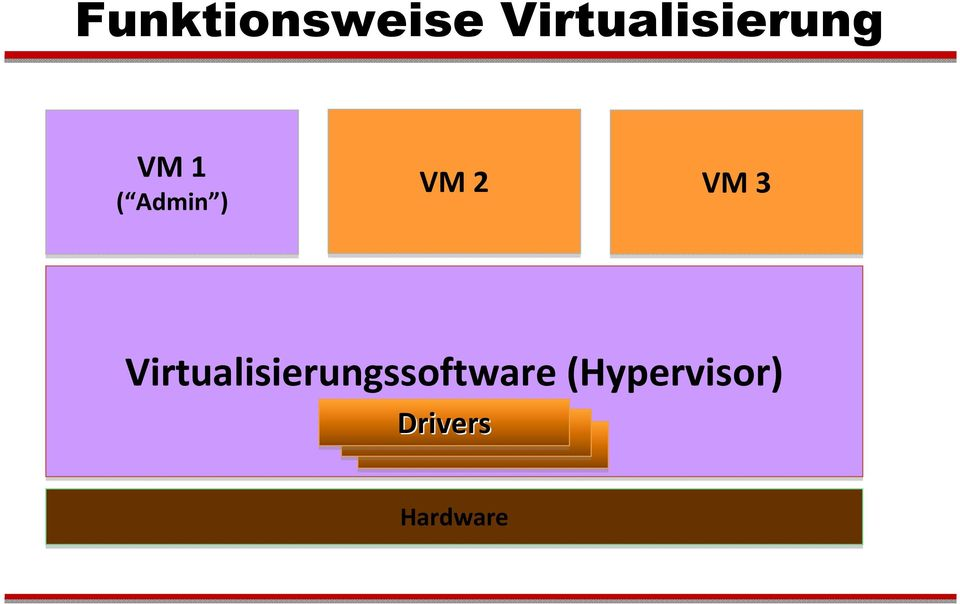 Virtualisierungssoftware