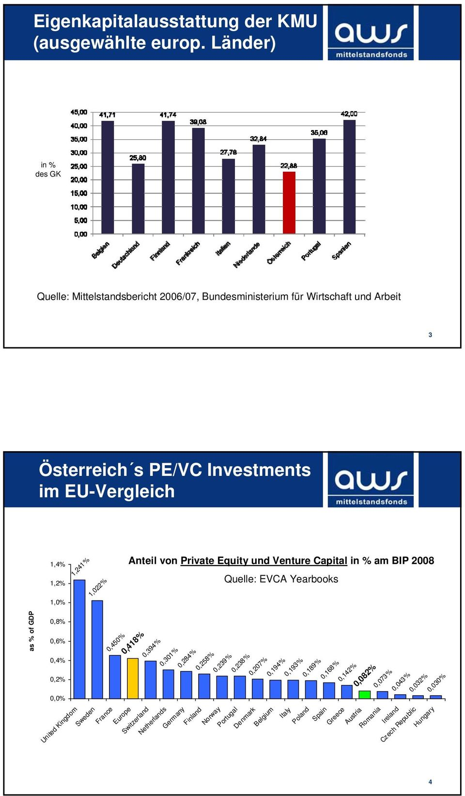 1,241% 1,022% Anteil von Private Equity und Venture Capital in % am BIP 2008 Quelle: EVCA Yearbooks as % of GDP 0,8% 0,6% 0,4% 0,2% 0,0% 0,450% 0,418% 0,394% 0,301%