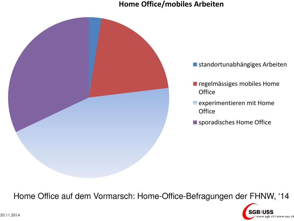 experimentieren mit Home Office sporadisches Home