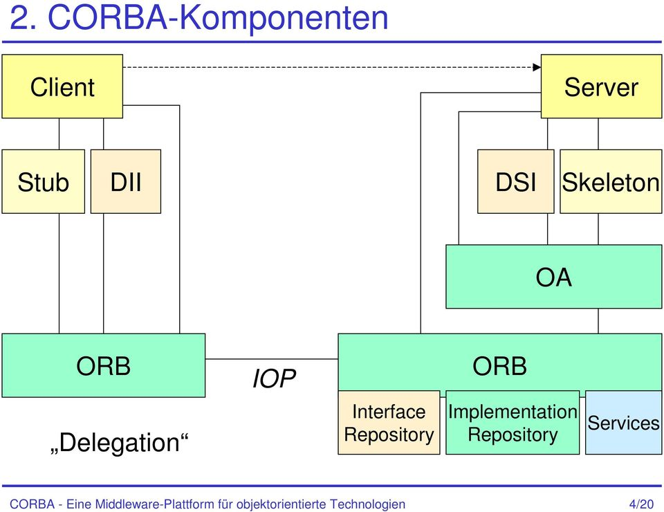 Repository Implementation Repository Services CORBA