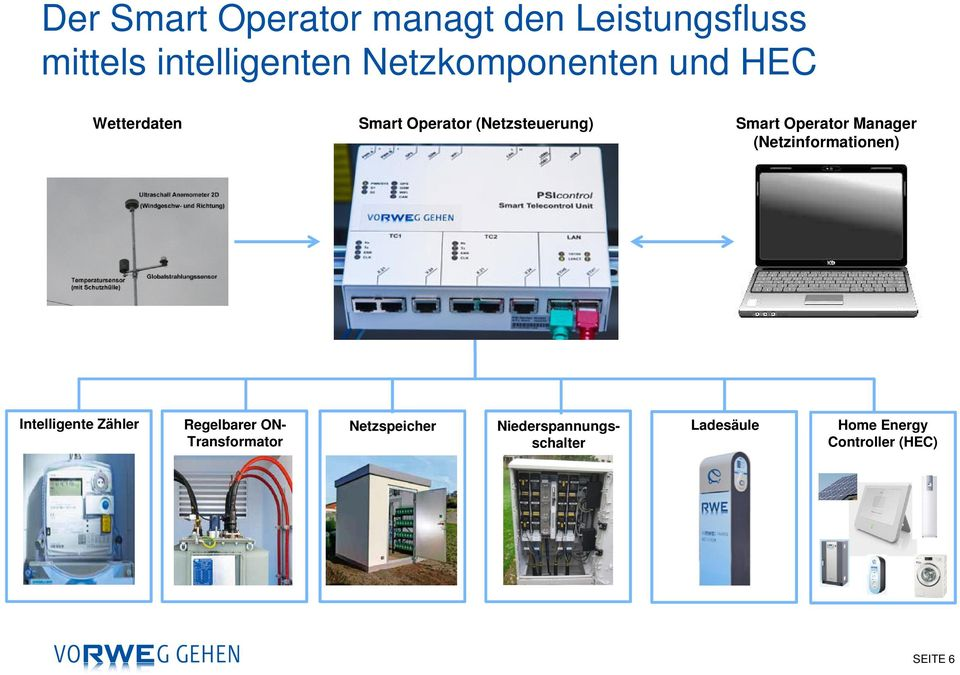 Operator Manager (Netzinformationen) Intelligente Zähler Regelbarer ON-