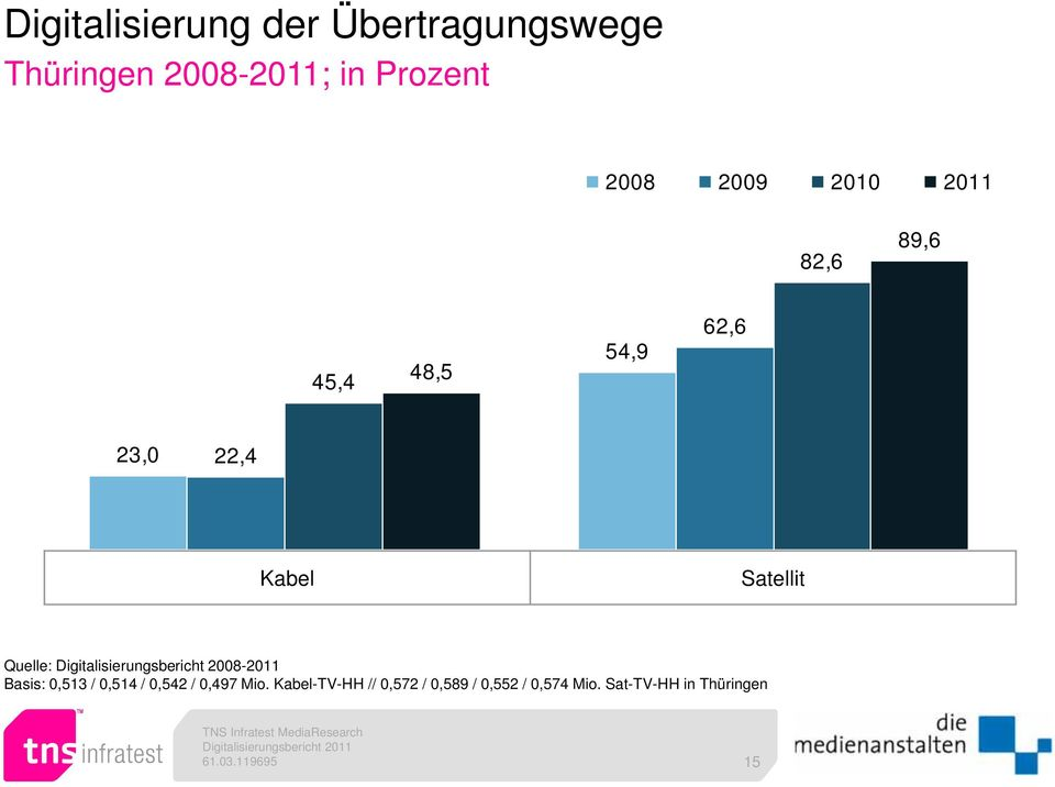 Quelle: Digitalisierungsbericht 2008-2011 Basis: 0,513 / 0,514 / 0,542 /