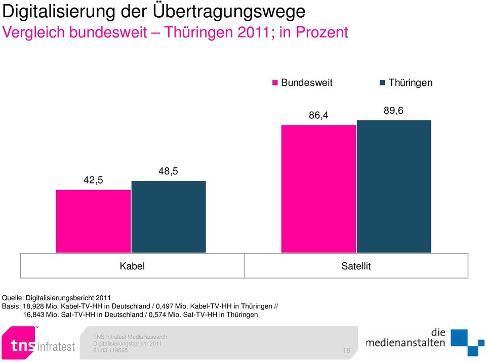 Digitalisierungsbericht 2011 Basis: 18,928 Mio.