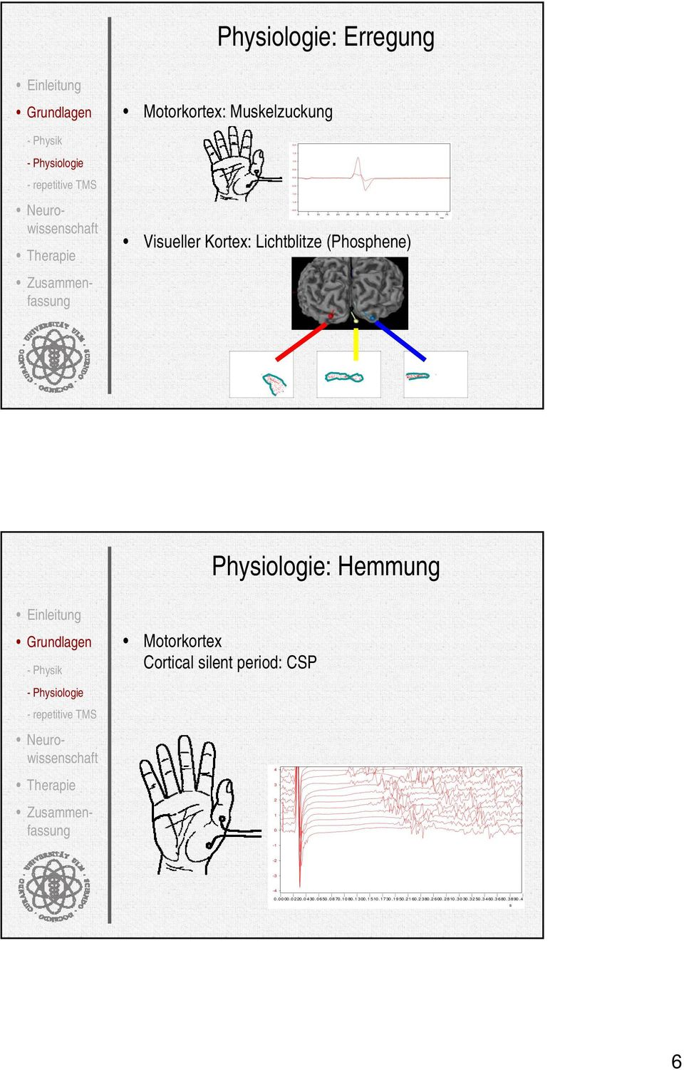 Physiologie: Hemmung - Physik Motorkortex Cortical silent period: CSP - Physiologie - repetitive TMS 4 3 2 1