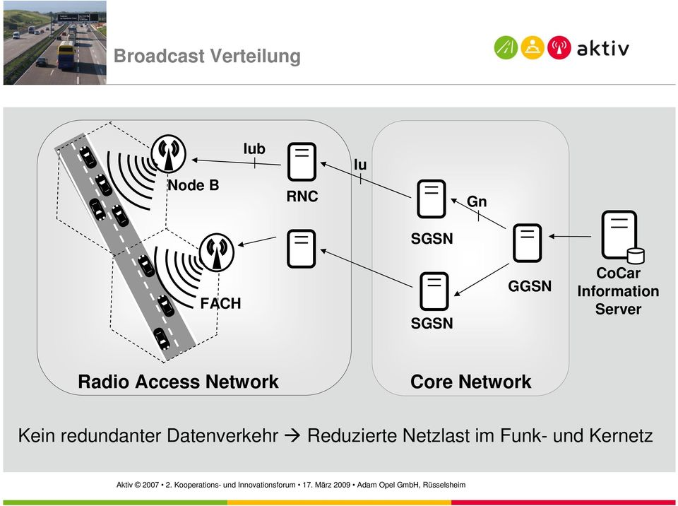 Access Network Core Network Kein redundanter