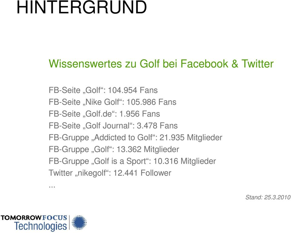 956 Fans FB-Seite Golf Journal : 3.478 Fans FB-Gruppe Addicted to Golf : 21.