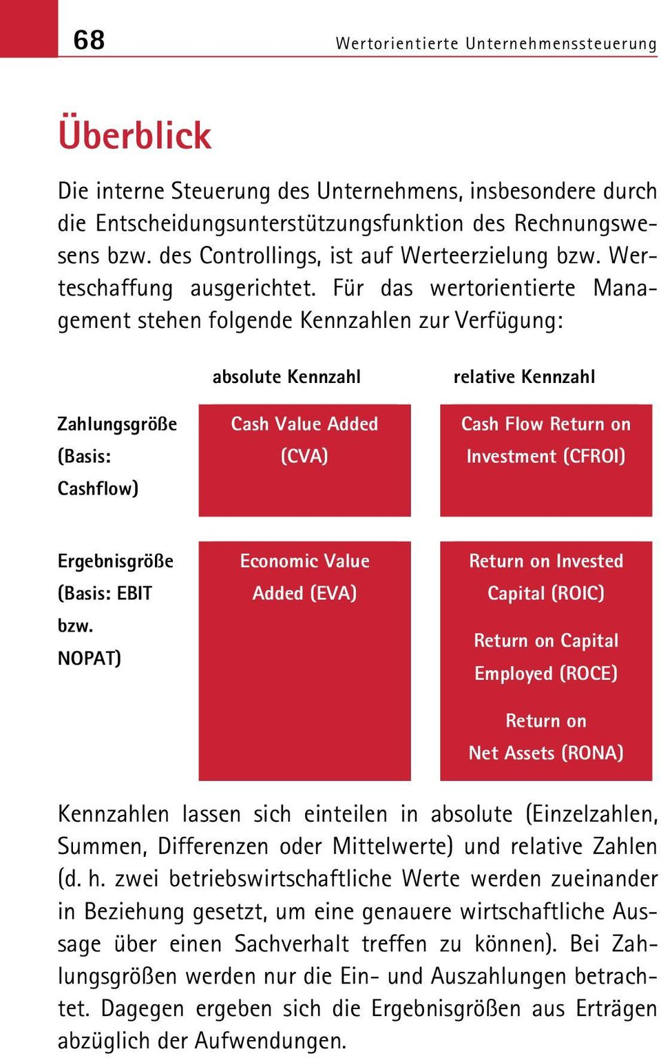 Für das wertorientierte Management stehen folgende Kennzahlen zur Verfügung: Zahlungsgröße (Basis: Cashflow) absolute Kennzahl Cash Value Added (CVA) relative Kennzahl Cash Flow Return on Investment