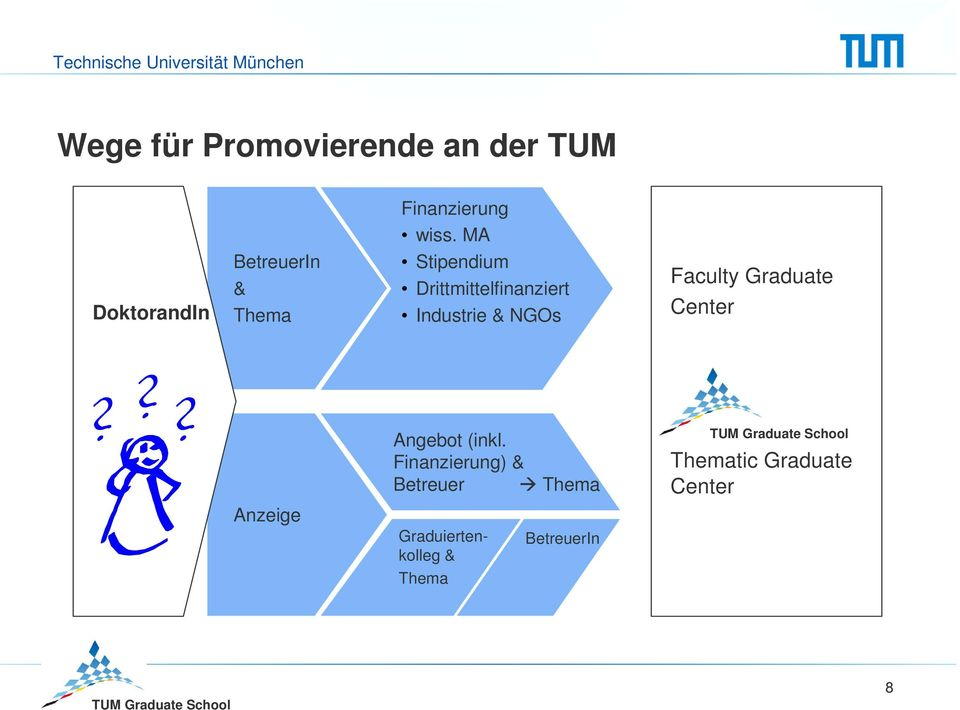 MA Stipendium Drittmittelfinanziert Industrie & NGOs Faculty Graduate