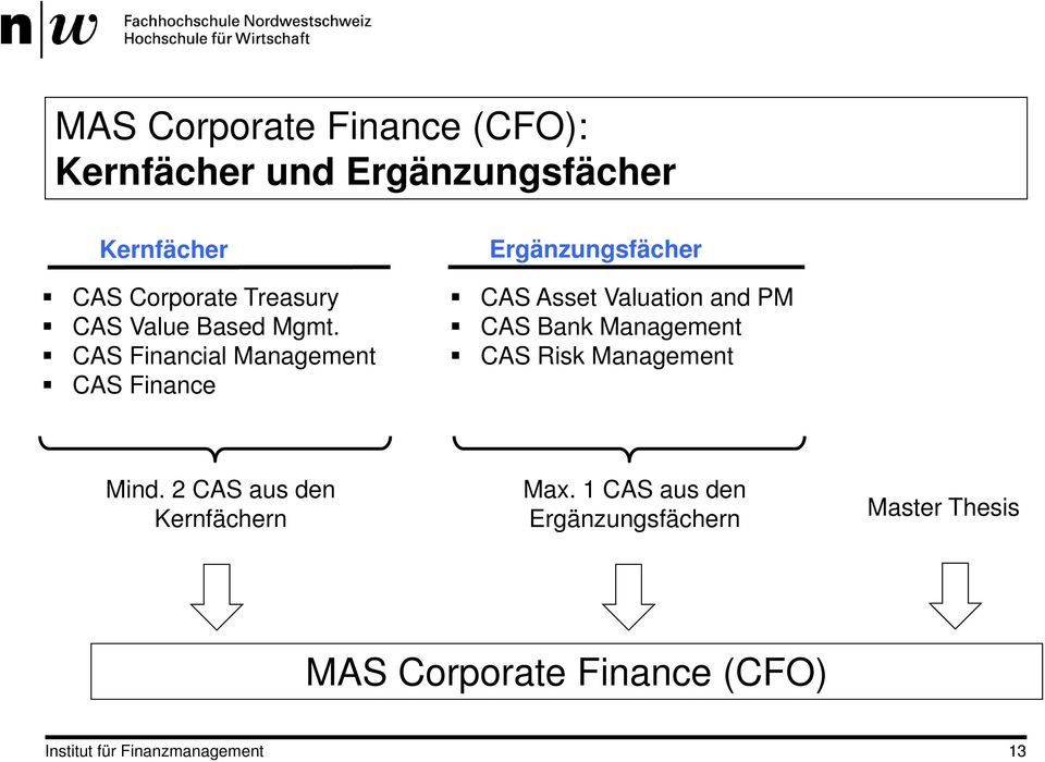 CAS Financial Management CAS Finance Ergänzungsfächer CAS Asset Valuation and PM CAS Bank