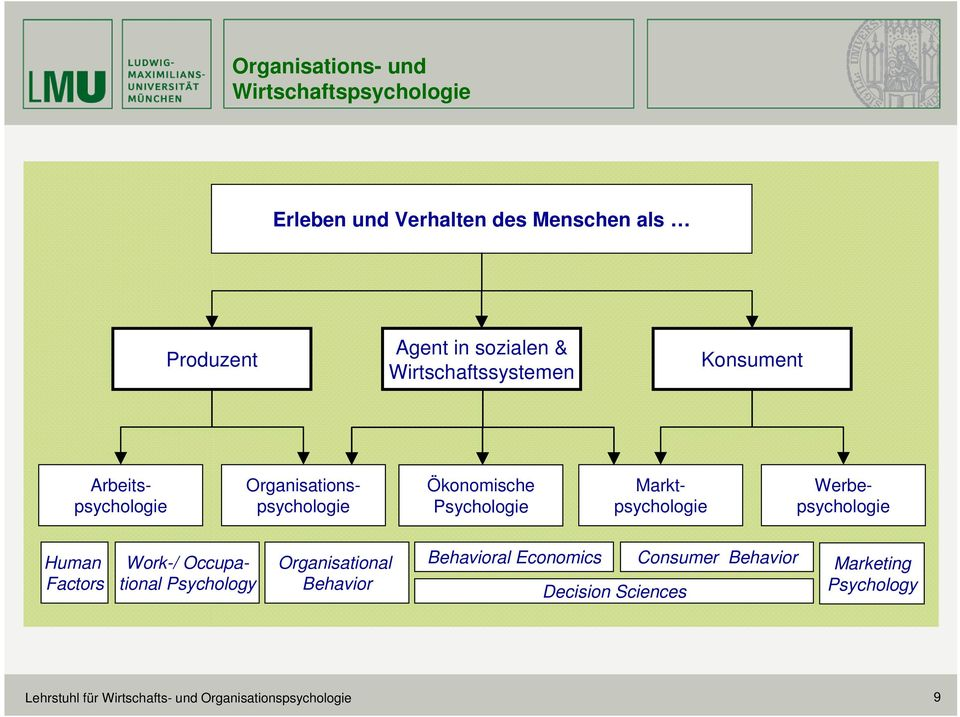 Organisationspsychologie Marktpsychologie Werbepsychologie Human Factors Work-/ Occupational