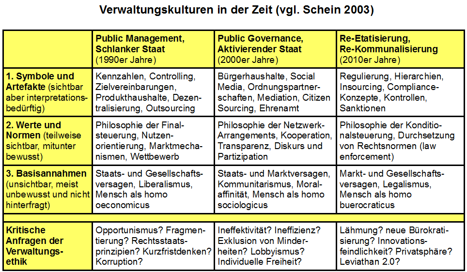 3 Kulturen in der Zeit: Public Management,