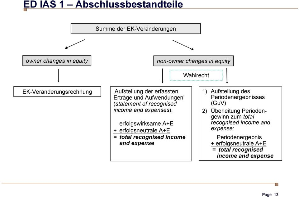 erfolgswirksame A+E + erfolgsneutrale A+E = total recognised income and expense 1) Aufstellung des Periodenergebnisses (GuV) 2)