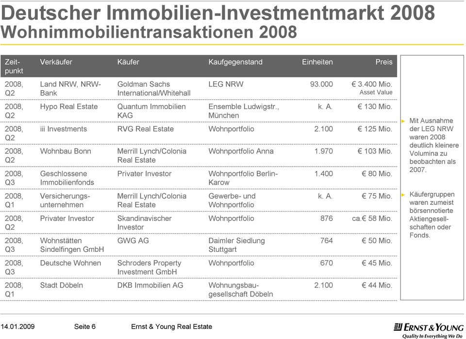 Asset Value Q2 Q2 Q2 Q3 Hypo Real Estate iii Investments Wohnbau Bonn Geschlossene Immobilienfonds Quantum Immobilien KAG RVG Real Estate Merrill Lynch/Colonia Real Estate Privater Investor Ensemble