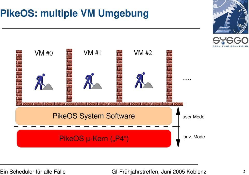 .. PikeOS System Software