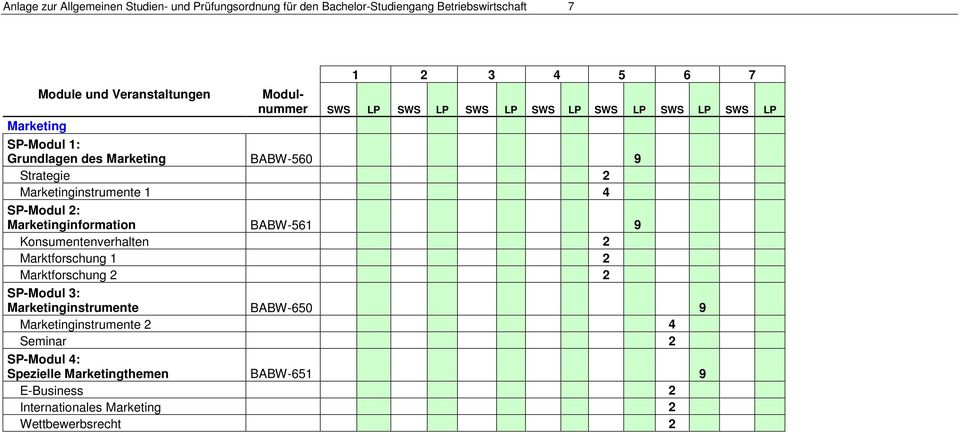 Marketinginformation BABW-561 9 Konsumentenverhalten 2 Marktforschung 1 2 Marktforschung 2 2 SP-Modul 3: Marketinginstrumente