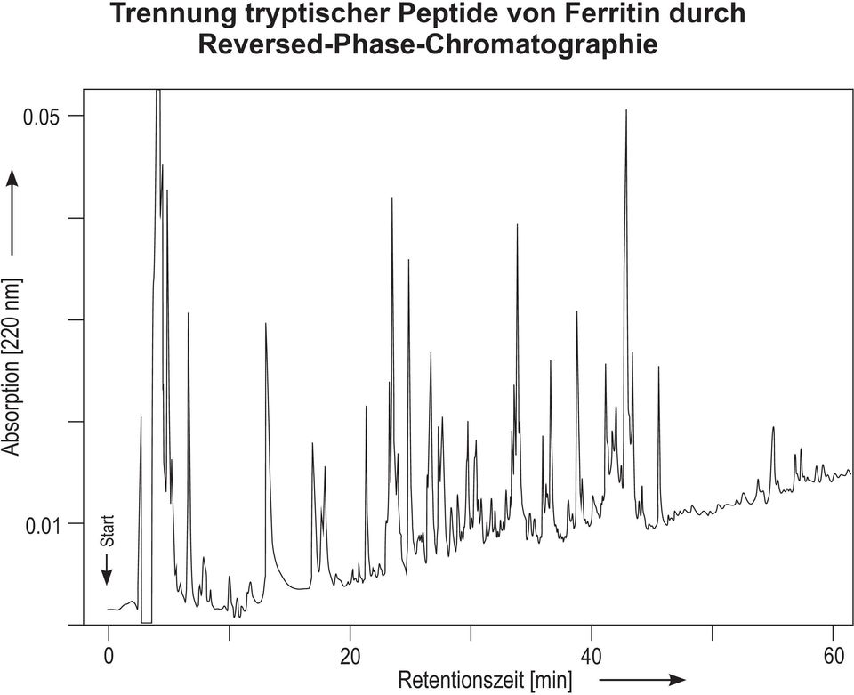 eversed-phase-chromatographie 0.