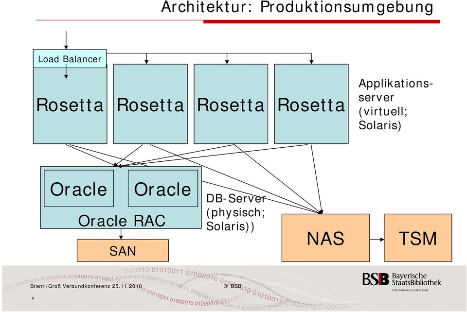 Applikationsserver (virtuell; Solaris) Oracle