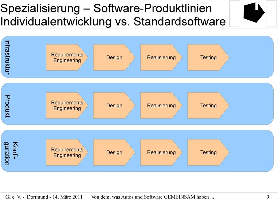 Requirements Engineering Design Realisierung Testing Konfiguration Requirements Engineering