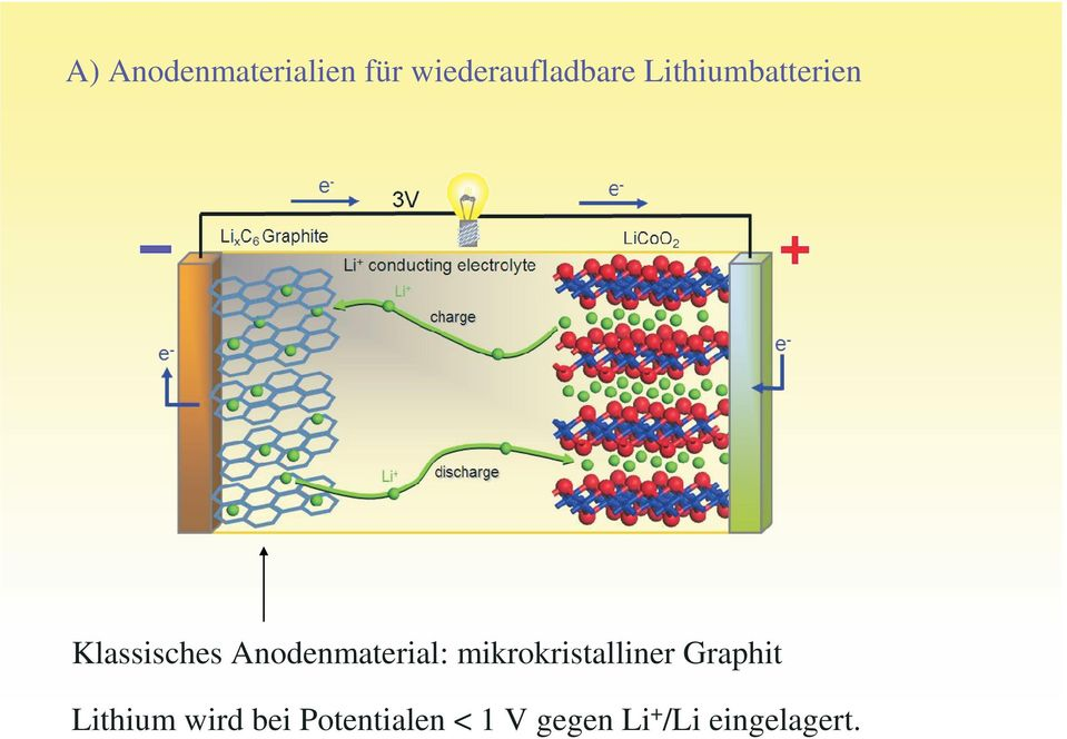 Anodenmaterial: mikrokristalliner Graphit