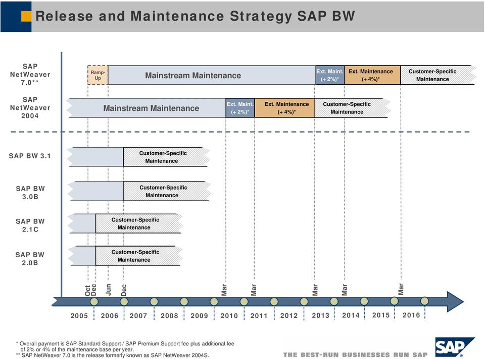 0B 2005 2006 2007 2008 2009 2010 2011 2012 2013 of 2% or 4% of the maintenance