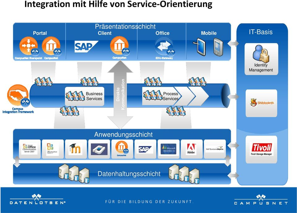 IT-Basis Identity Management Business Services Direkte