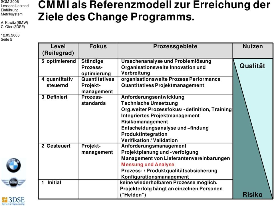 Prozessstandards Projektmanagement Ursachenanalyse und Problemlösung Organisationsweite Innovation und Verbreitung organisationsweite Prozess Performance Quantitatives Projektmanagement