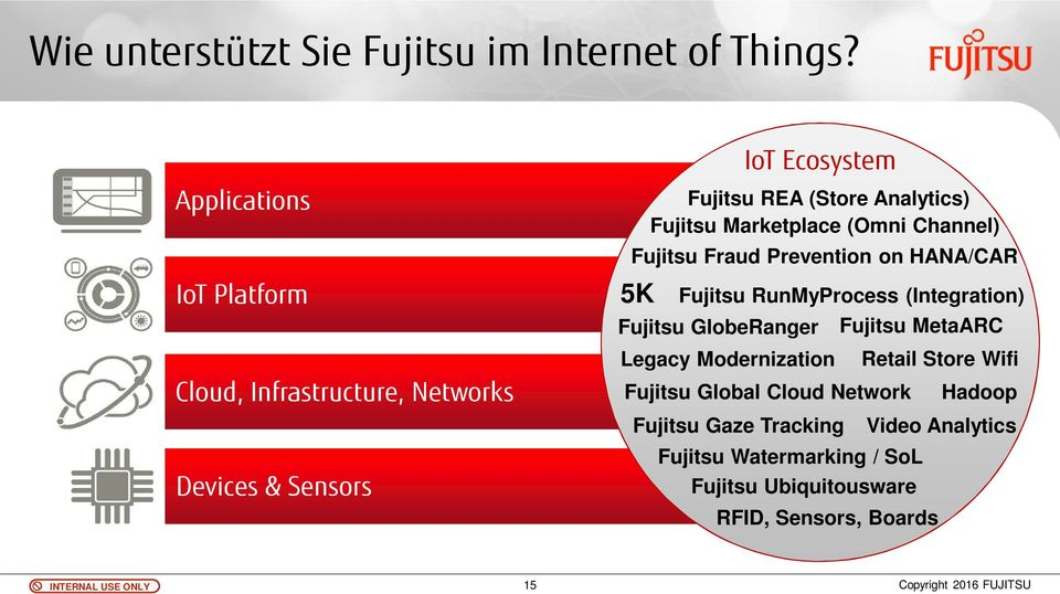 Fujitsu Marketplace (Omni Channel) Fujitsu Fraud Prevention on HANA/CAR 5K Fujitsu RunMyProcess (Integration) Fujitsu